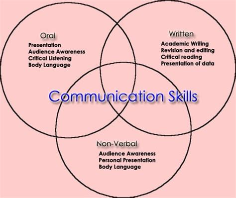 Resume key phrases communication